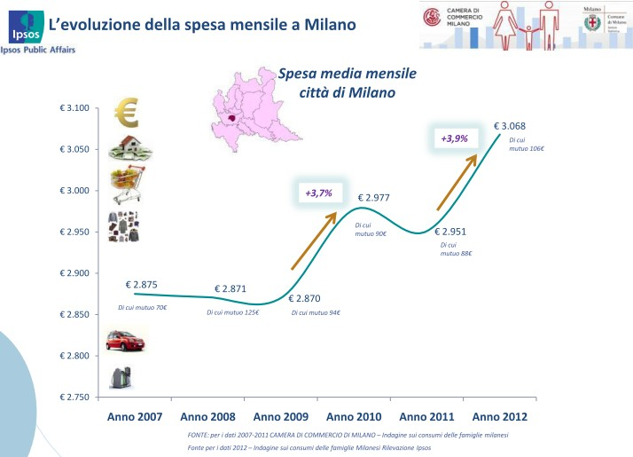 Spesa mensile Milano