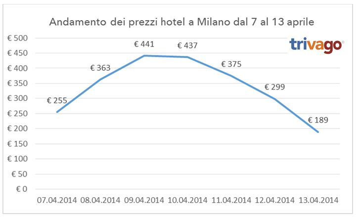 Prezzi hotel